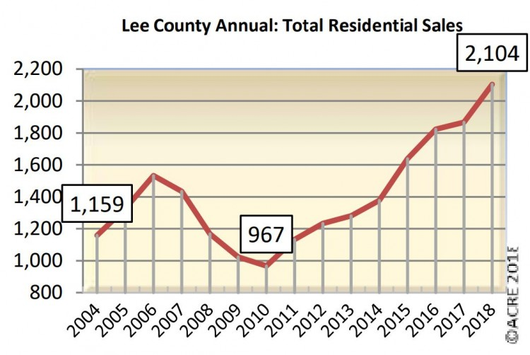 Berkshire Hathaway Tops Lee County Real Estate Sales for 2018
