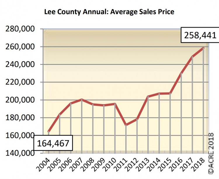 Average Home Sale Price in Auburn AL 2018